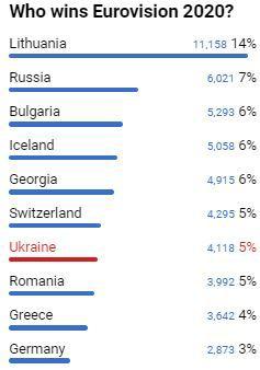 Глядацьке голосування Євробачення-2020