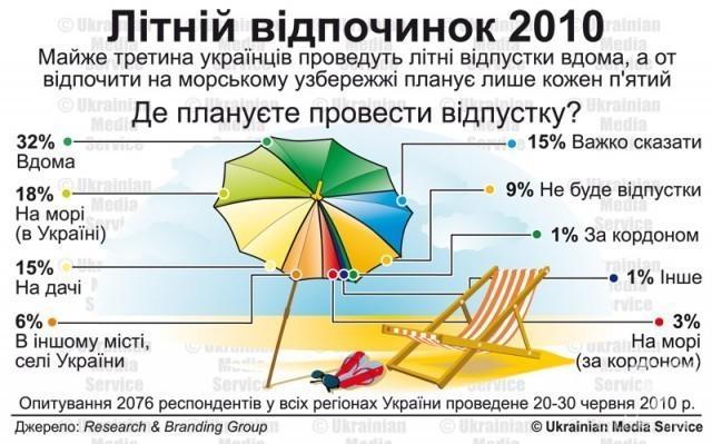 Літній відпочинок 2010