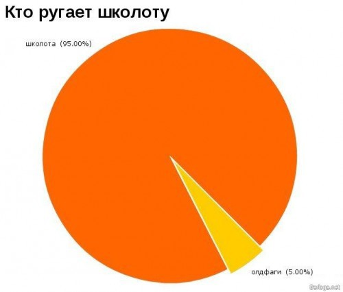 СТатистично о главном=)))ROFL
