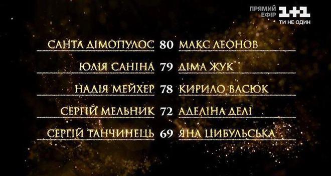 "Турнирная таблица шоу ""Танці з зірками"" 11 эфир"