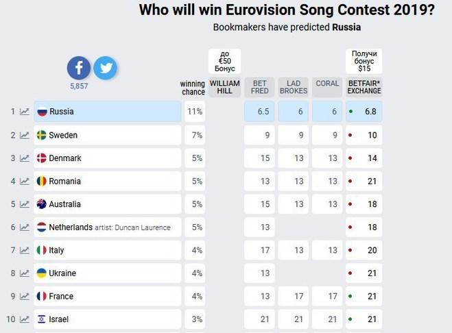 Букмекеры евровидение 2019 прогнозы на сегодня [PUNIQRANDLINE-(au-dating-names.txt) 43