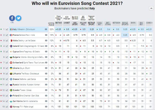 Евровидение-2021: ставки букмекеров