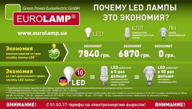 работающие советы по экономии электроэнергии
