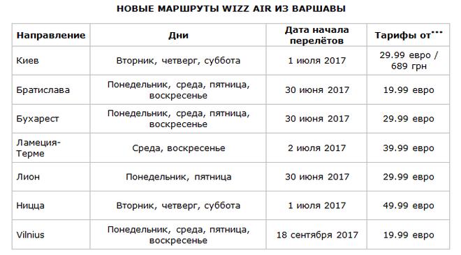 Новое направление в лоукосте: прямой рейс Варшава-Киев
