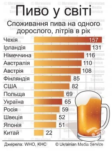 Пиво в світі