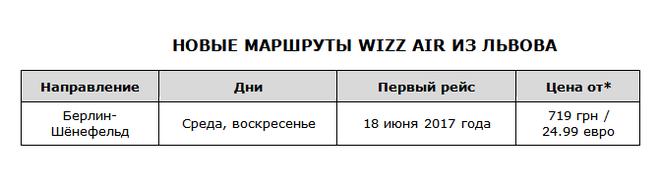 Новые рейсы из Украины в Берлин, Люблин, Познань и Франкфурт - уже этим летом