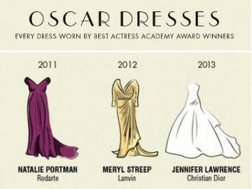 Британцы создали инфографику Oscar Dresses