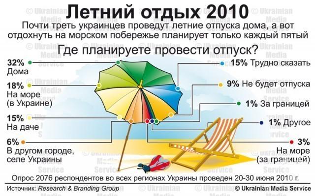 Летний отдых 2010