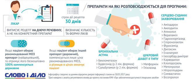 Доступные лекартсва