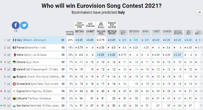 Евровидение 2021: рейтинг букмекеров на победителя конкурса