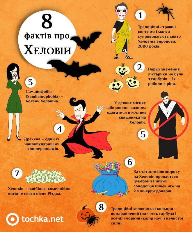 Свято Хелловін - факти, про які ми не знали