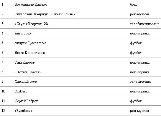 Владимир Кличко и Хайден Панеттьери