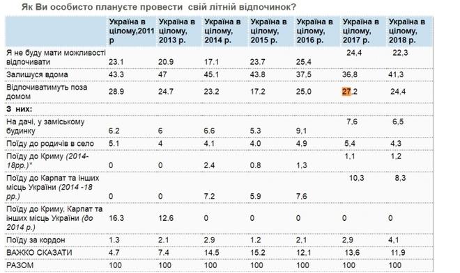 Отдых украинцев 2018