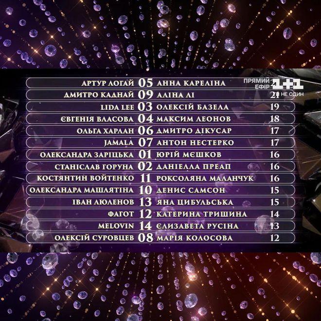 Результаты голосования во втором эфире шоу