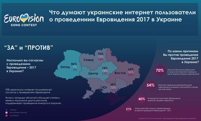 Инфографика: Евровидение 2017 (укр)