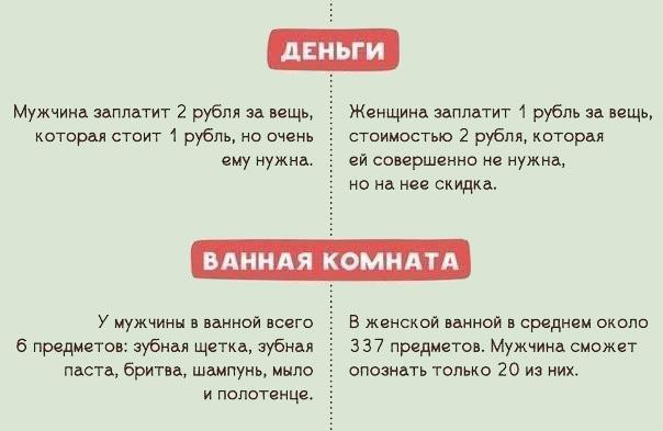 Чем отличаются мужчины от женщин
