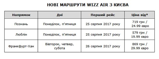 Нові рейси з України до Берліна, Любліна, Познані і Франкфурта - вже цього літа
