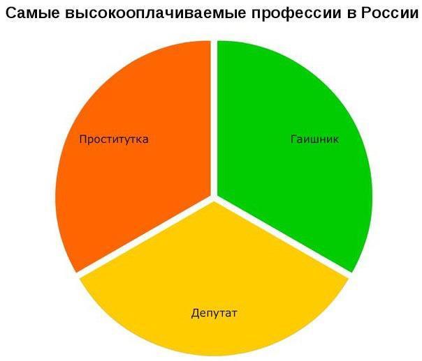 Диаграмма про профессии