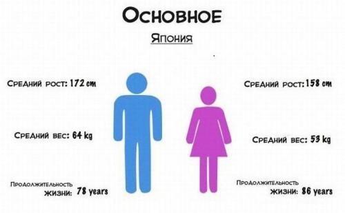 srednee-kolichestvo-seksualnih-partnerov