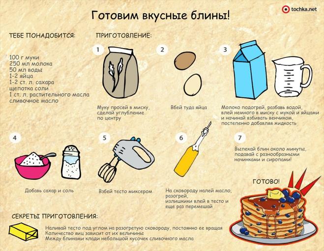 Рецепт блинов вкусных рецепт