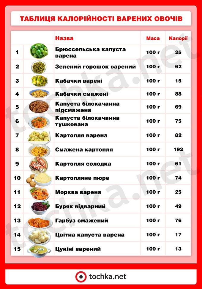 Таблиця калорійності варених овочів