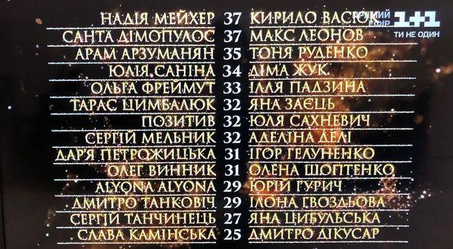 """Турнирная таблица """"Танців з зірками"""" 2 выпуск"""
