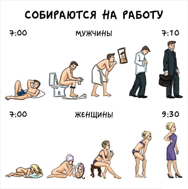 Вся правда про мужчин и женщин