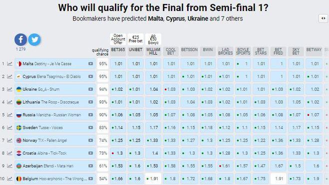 Первый полуфинал Евровидения-2021: ставки букмекеров