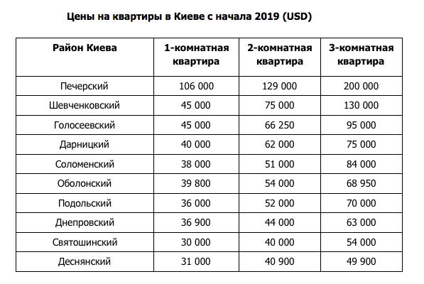Сколько стоит купить квартиру в Киеве