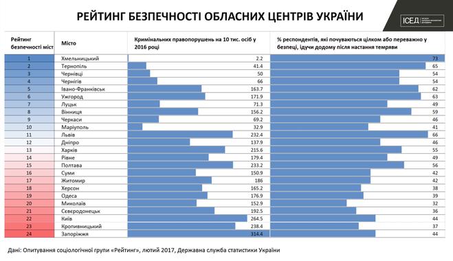 Определены 5 самых опасных городов Украины