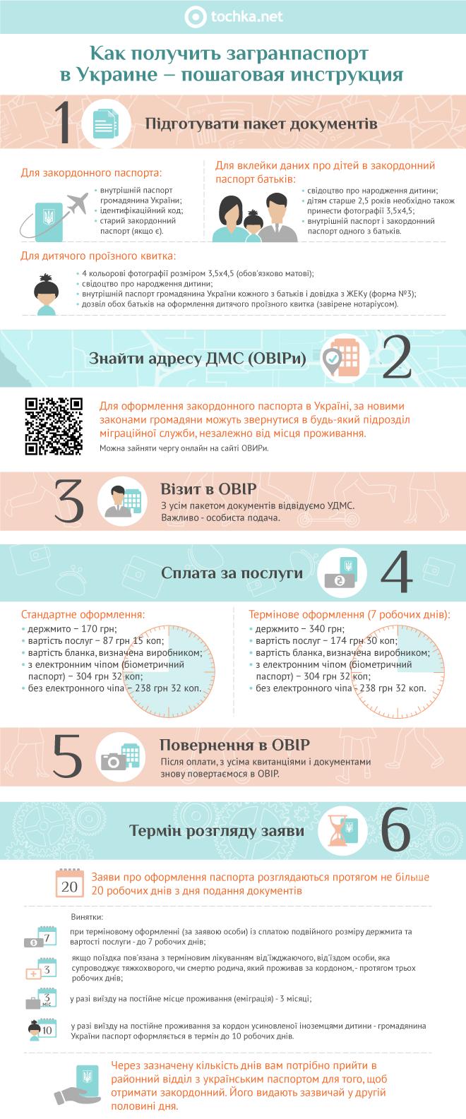 Як отримати закордонний паспорт в Україні − покрокова інструкція