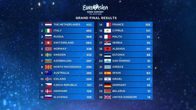 Таблица результатов Евровидения-2019