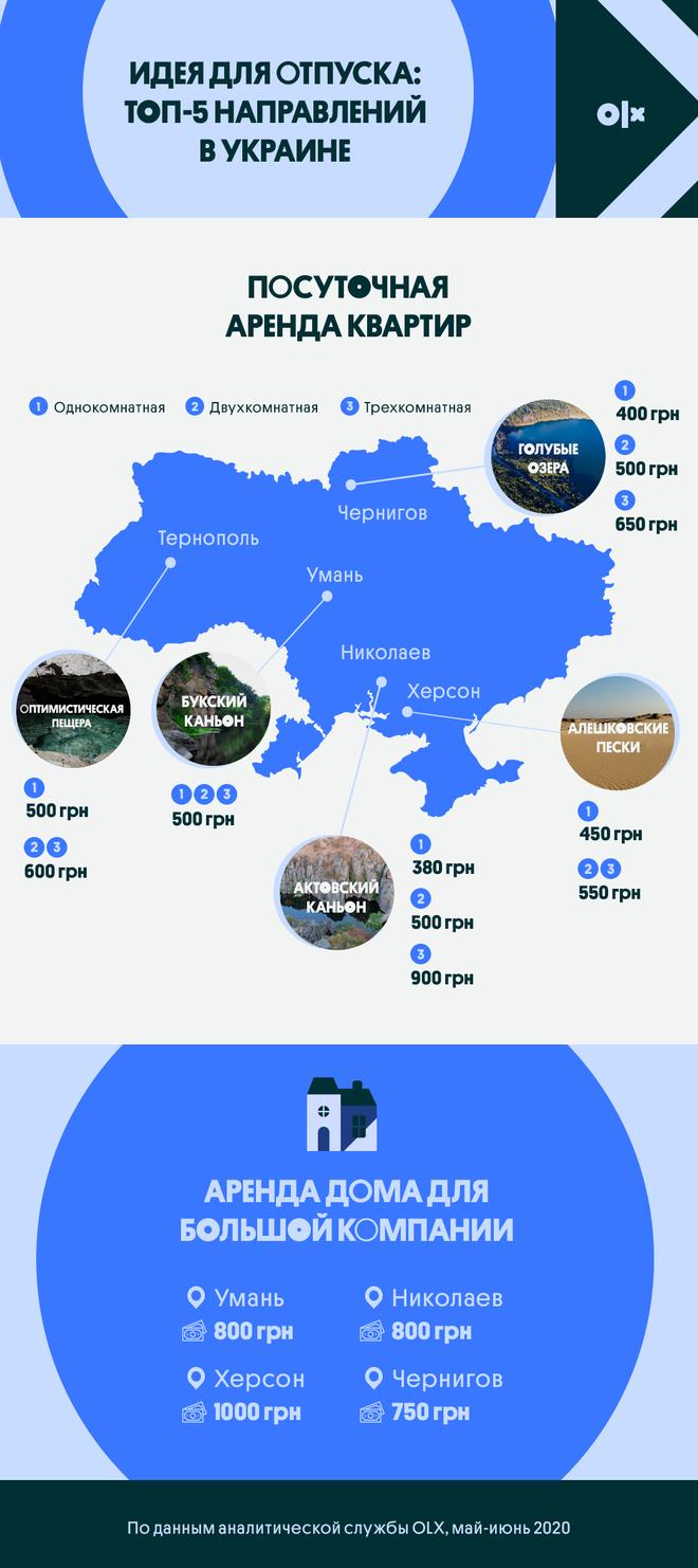 5 нестандартных направлений в Украине