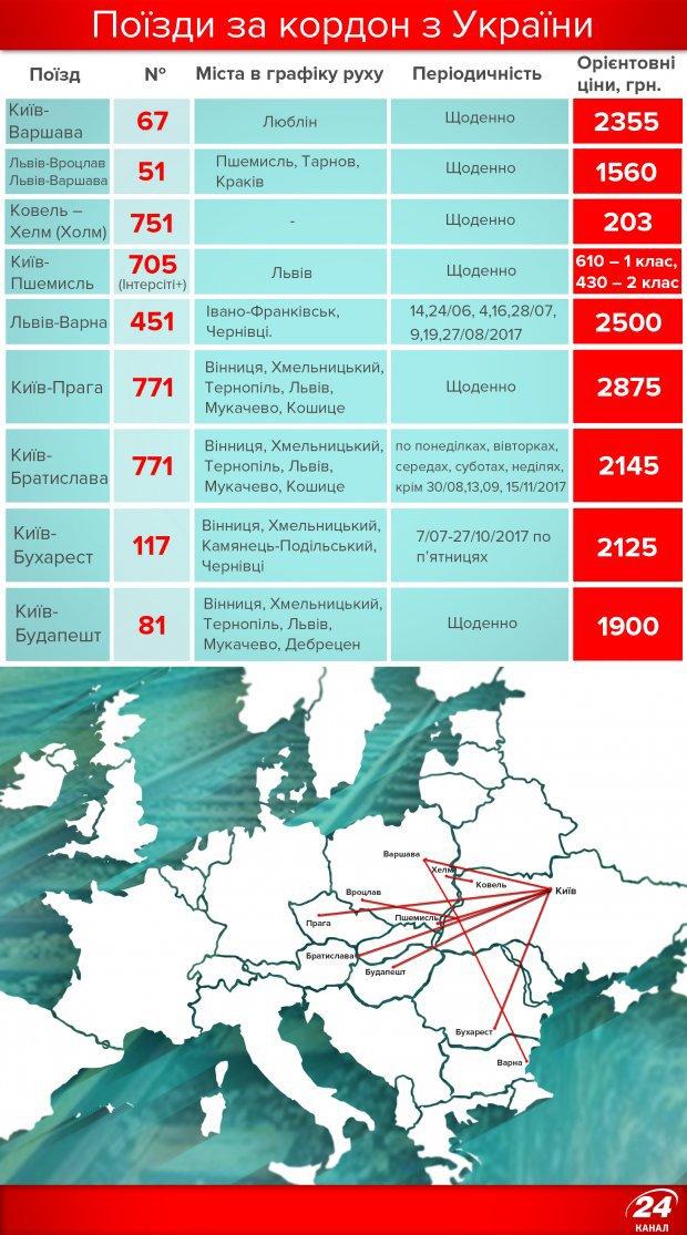 Поезда из Украины в Европу: все направления и цены