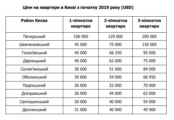 Скільки коштує купити квартиру в Києві