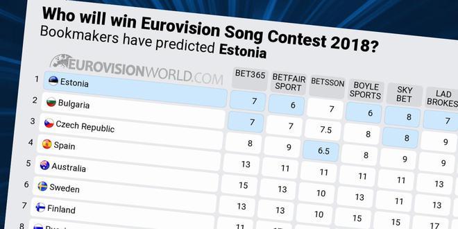 Євробачення 2018 ставки