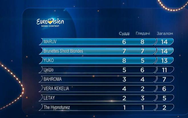 Таблиця результатів першого півфіналу Нацвідбору на Євробачення-2019
