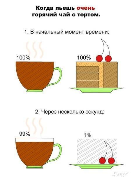 Как я пью чай с тортиком