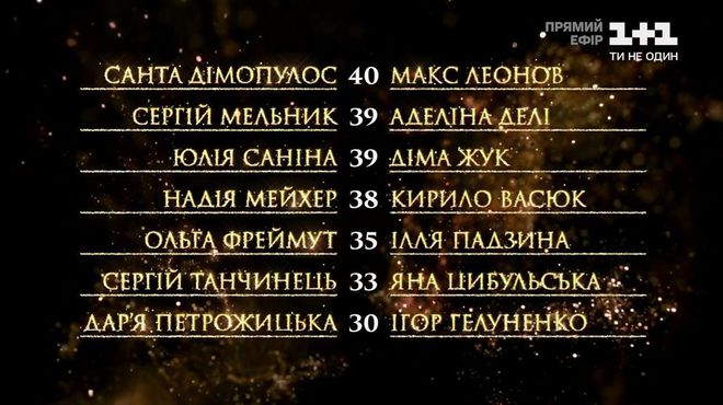 "Турнирная таблица шоу ""Танці ззірками"" 9 эфир"