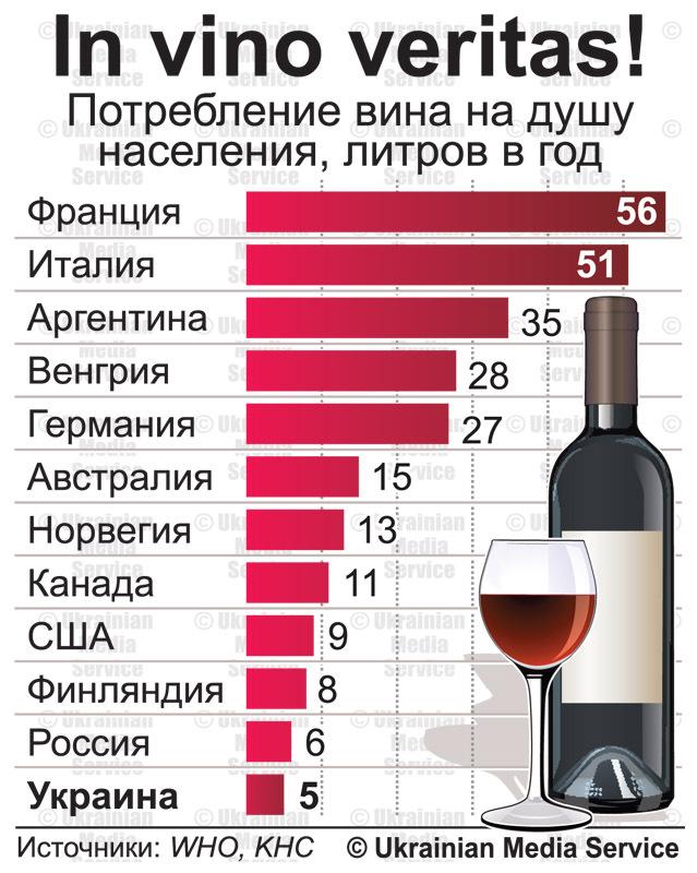 Потребление вина в мире