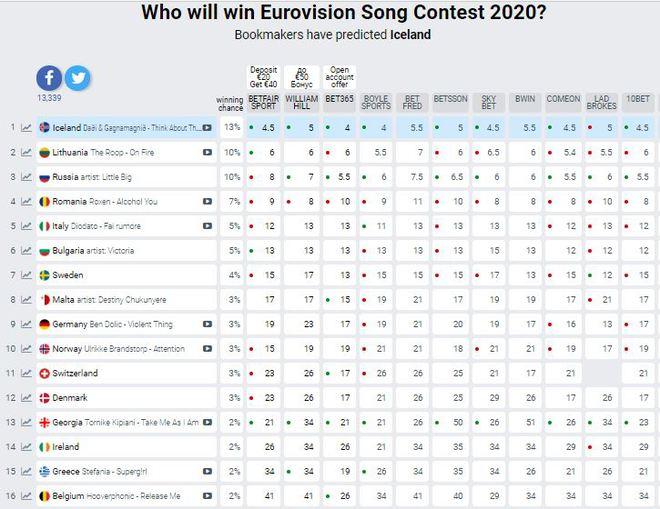 Євробачення-2020: рейтинг букмекерів