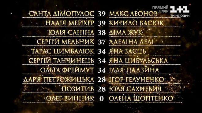 "Турнирная таблица шоу ""Танці ззірками"" 6 эфир"