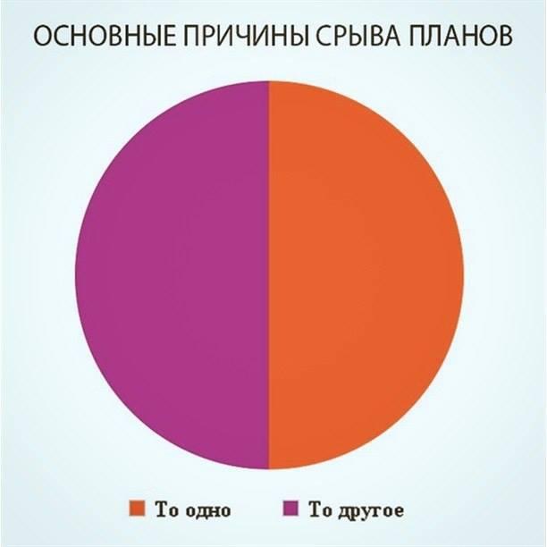 Диаграмма по срыву планов