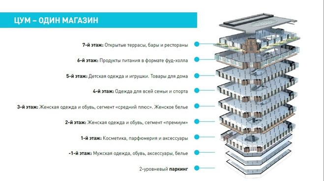 ЦУМ в Києві