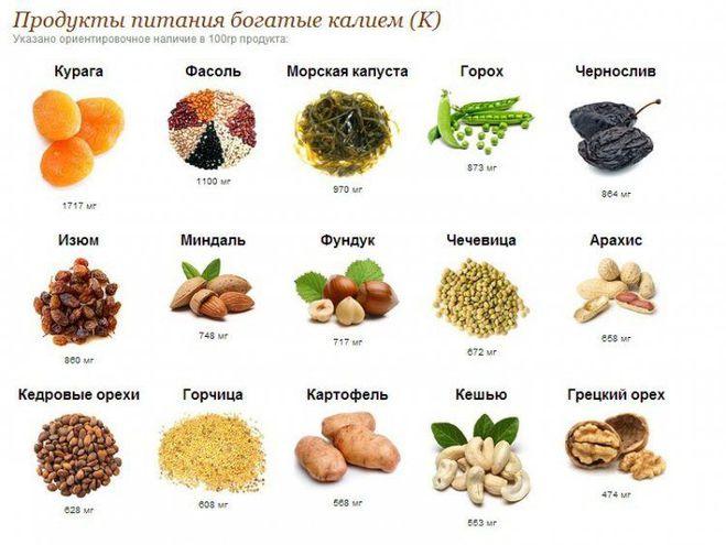 ТОП-8 продуктов с большим содержанием калия