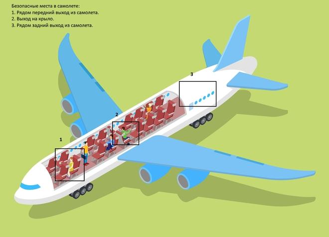Літак. Безпечні міста