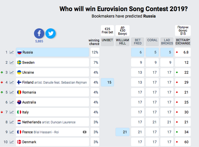 Євробачення 2019 букмекери