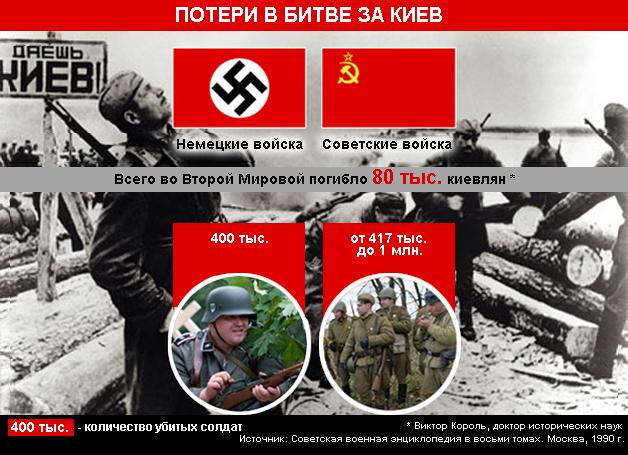 Инфографика: освобождение Киева