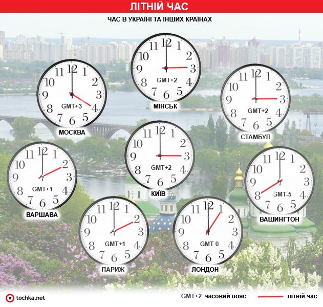 Инфографика: летнее время