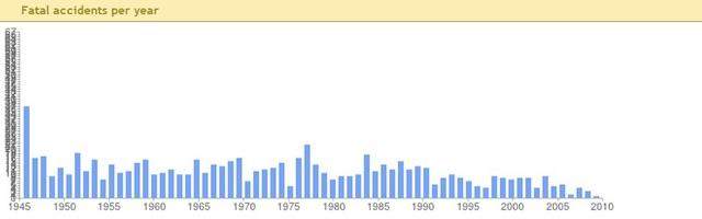 Статистика количества смертей в авиакатастрофах в США 1945-2910 гг